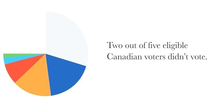 Just over 61 per cent of Canadians voted in the 2011 federal election, a result that Facebook video creator Matthew Kowalyk says deserves an 'F-minus-minus.'