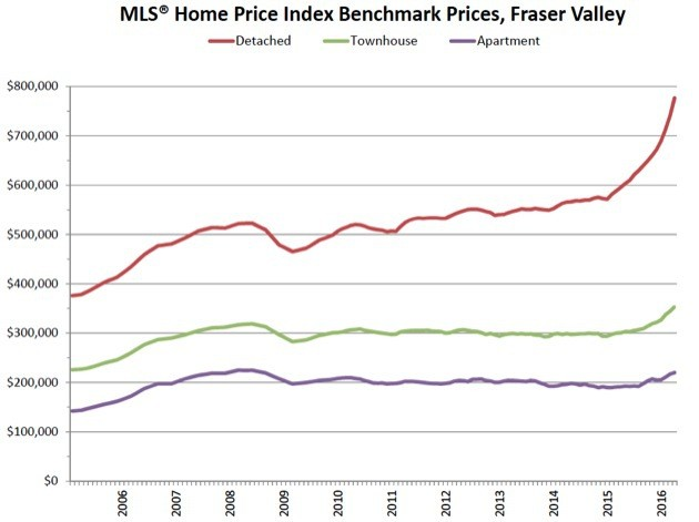 Real estate prices began to climb steeply in the Fraser Valley region in 2015.
