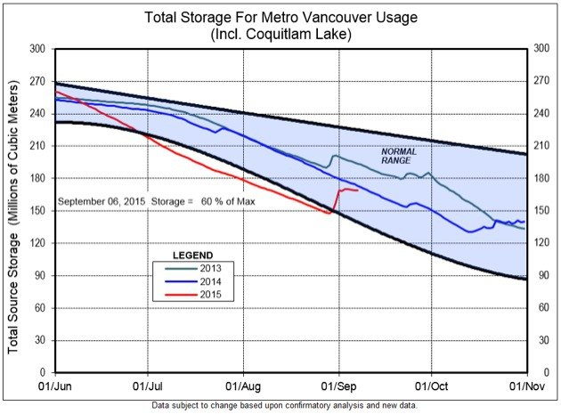 Recent rains have pushed Metro Vancouver's water supply back into the normal range for this time of year, at 60 per cent of capacity.