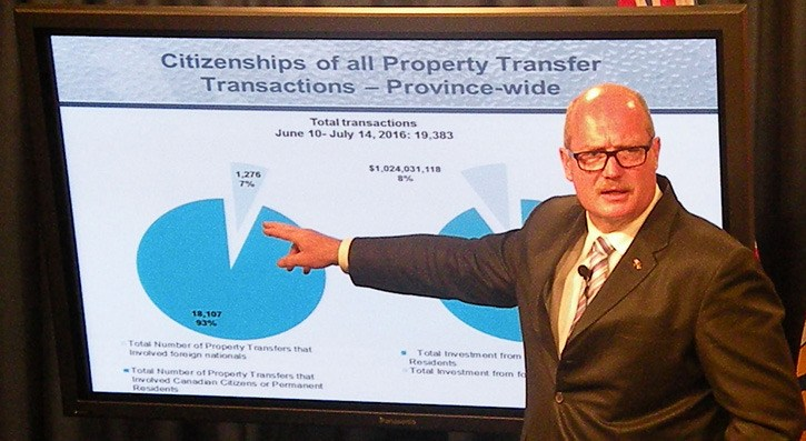 Finance Minister Mike de Jong outlines new data on residential real estate buying by foreign citizens.