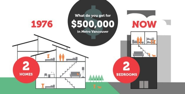 A new report on housing affordability in Metro Vancouver compares what a buyer could get in 1976 to today for an equivalent price.