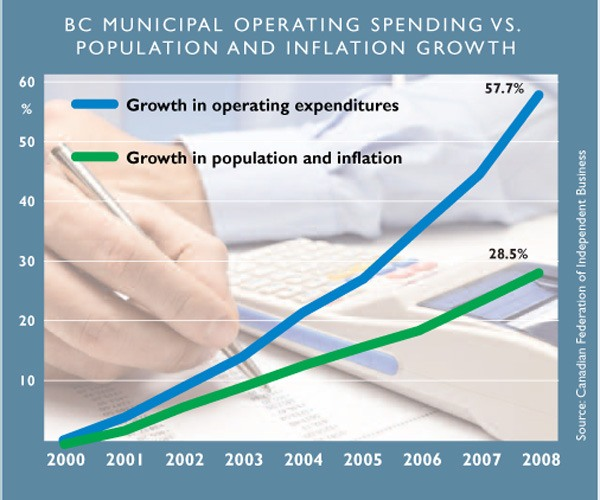 The Canadian Federation of Independent Business tracks municipal spending.