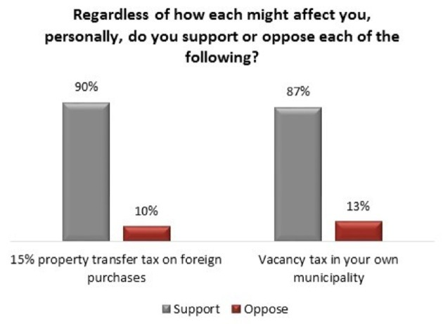 An Angus Reid Institute online poll has found strong support for government intervention in the real estate market.