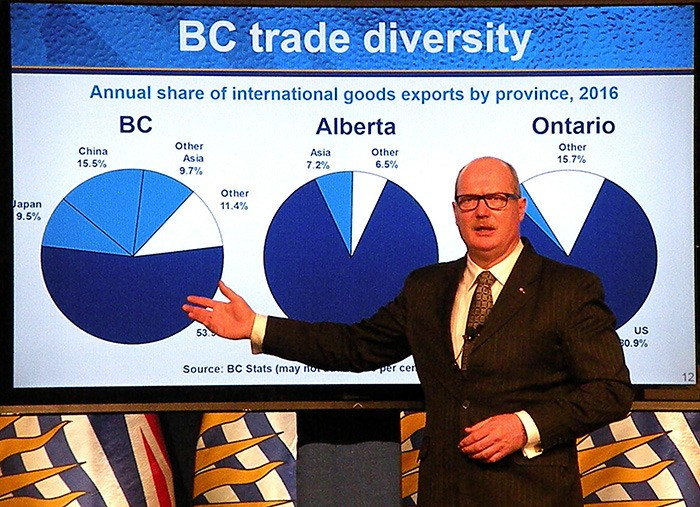 Finance Minister Mike de Jong cites B.C.'s diversified trade as a reason for its strong economic performance, in a budget presentation that promises new spending and fee reductions.