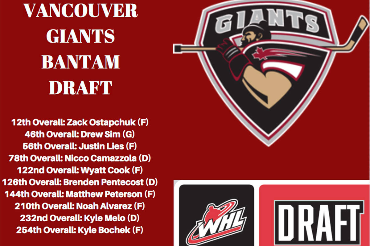 Giants add 10 at bantam draft