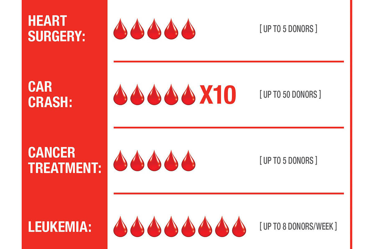 Canadian Blood Services has put out a call for donors to meet springtime demand. (Canadian Blood Services graphic)