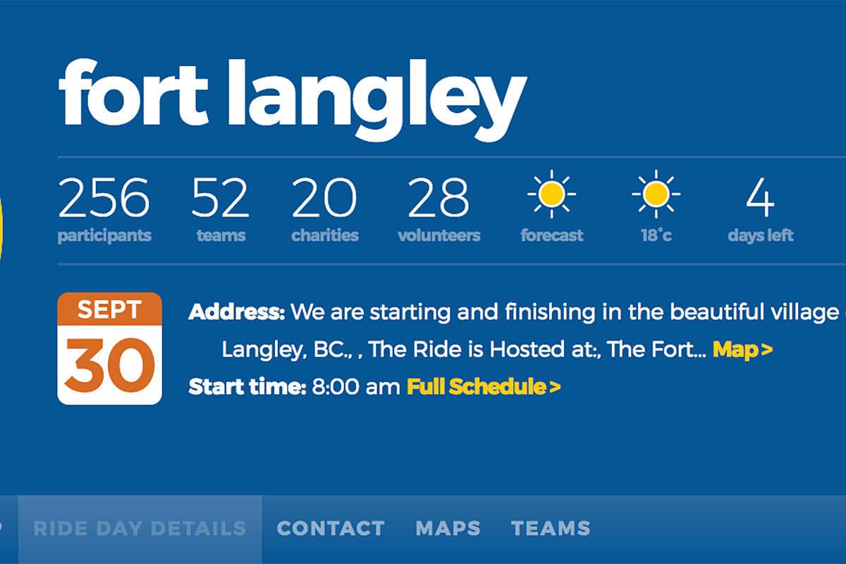 Fort Langley's Ride for Refuge benefits local food bank