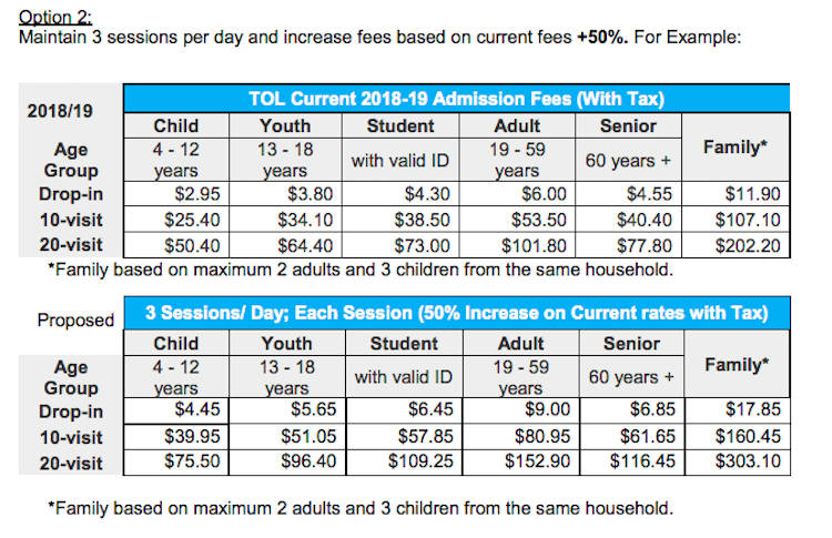 "A chart of the proposed ""option two"" admission fee changes (for Aldergrove's water park) in the report."