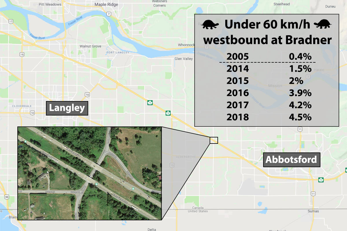 Figures reveal spike in highway traffic jams between Abbotsford and Langley