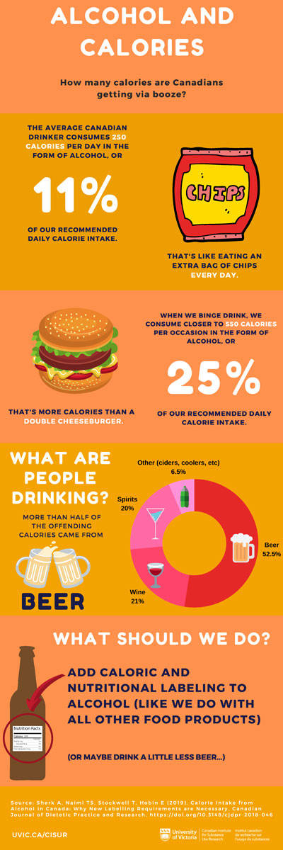 An infographic associated with the study demonstrates the findings visually. (Photo from the Calorie Intake from Alcohol in Canada: Why New Labelling Requirements are Necessary)