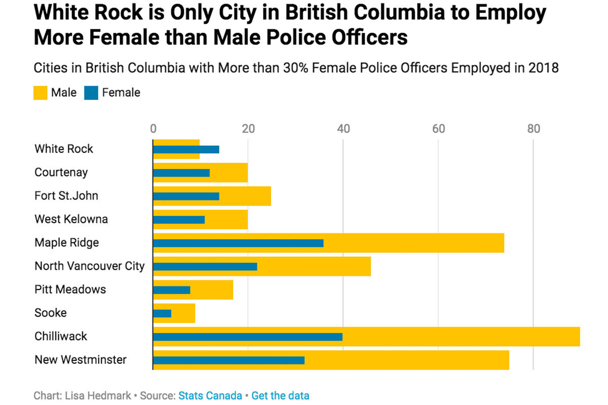 Graph highlighting how many male and female officers were working in each B.C. city in 2018. (Lisa Hedmark graphic)