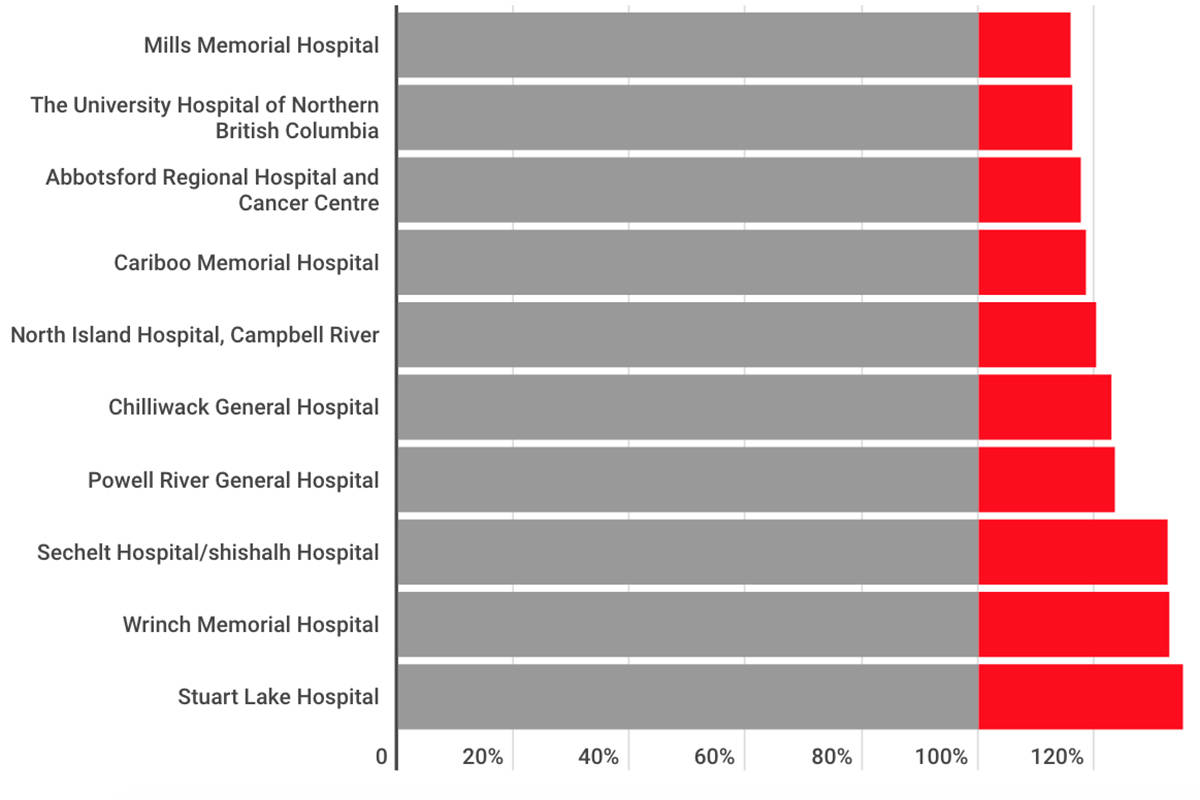 INFOGRAPHIC: B.C.'s most-crowded hospitals are in Fraser Valley, Northern B.C.