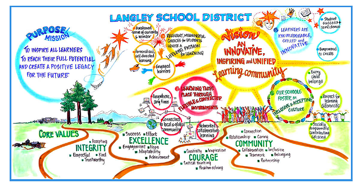 Langley school district rolls out continuity of learning plan at end of spring break. (Special to the Langley Advance Times)