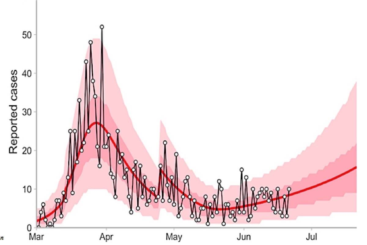 B.C.'s latest COVID-19 modelling shows case number increasing slightly as the province has moved into May and June, and the range of possible outcomes for further reopening. (B.C. Centre for Disease Control)