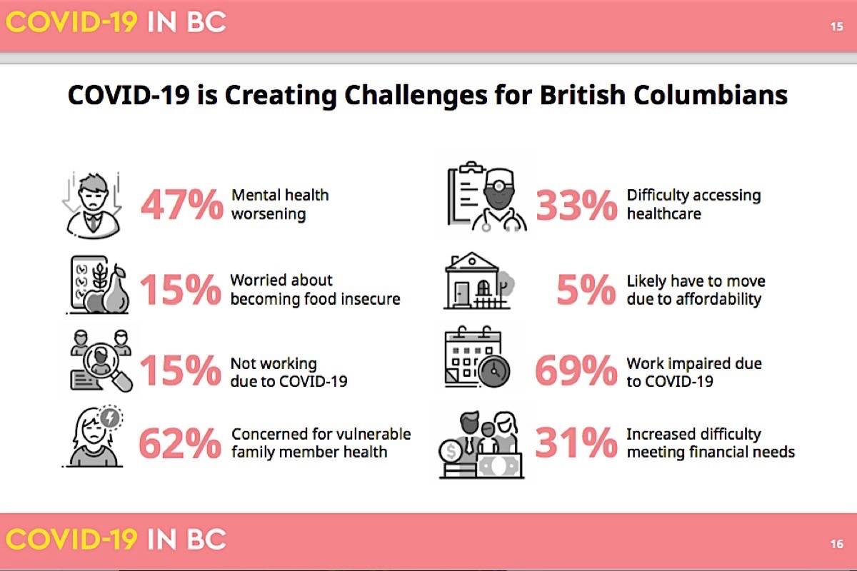 B.C. Centre for Disease Control's public health survey had nearly 400,000 people participate. (B.C. government)