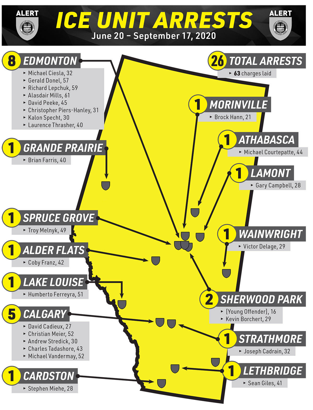 26 Albertans charged in province-wide child pornography probe. (RCMP handout)