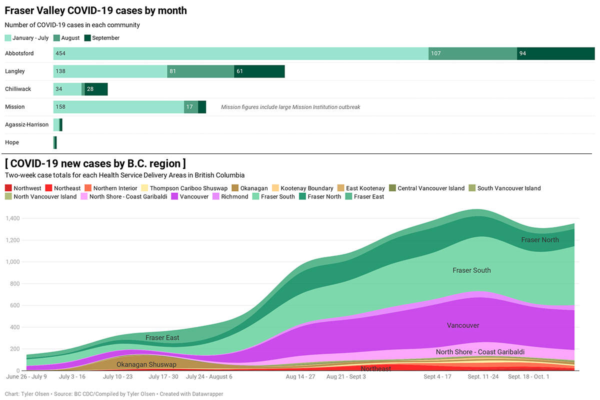 INTERACTIVE: Monthly COVID-19 cases jump in Chilliwack, dip below 100 in Abbotsford