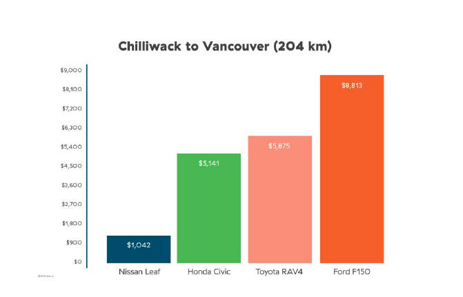 A chart provided by BC Hydro suggests it should cost $86.83 per month ($1042 a year) to charge an electric vehicle doing a five-day-a-week round trip commute from Chilliwack to Vancouver. (BC Hydro graphic)