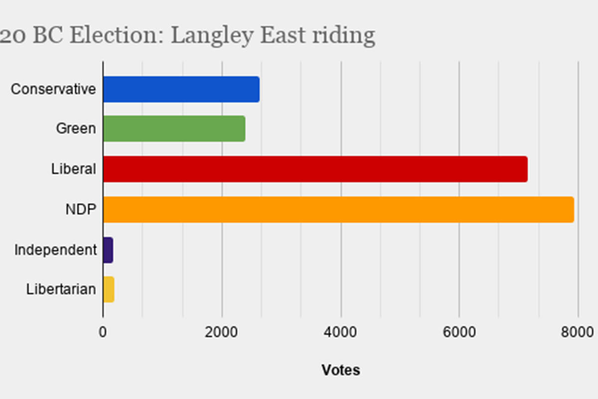 Elections BC report preliminary voting results in the Langley riding. Final voting results will not be available until after the conclusion of final count.