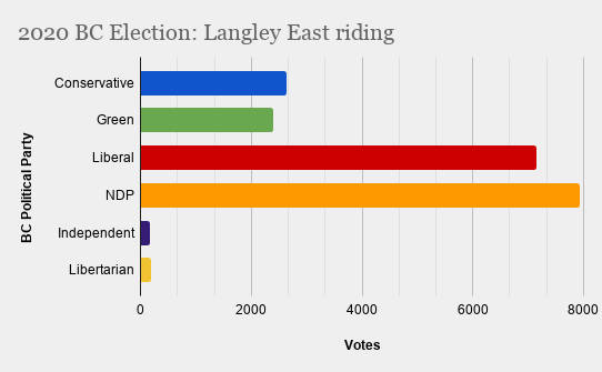 Elections BC has reported 111 of 111 ballot boxes in Langley East. Final results have not yet been reported as mail-in ballots have yet to be counted.