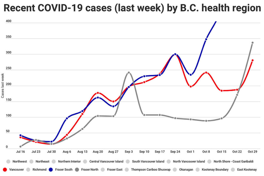 The number of new COVID-19 cases has risen sharply in Vancouver and the Fraser North region over the last week.Chart: Tyler Olsen