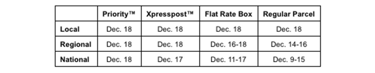 Canada Post deadlines for holiday deliveries in 2020.