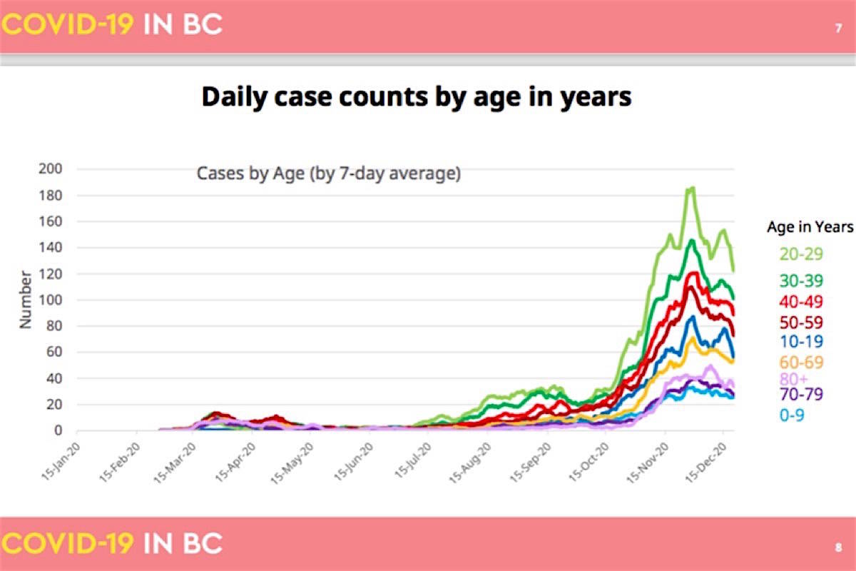 Latest B.C. Centre for Disease Control data show ages between 20 and 40 are the highest group for new cases, as vaccination rolls out across the province. (B.C. government)