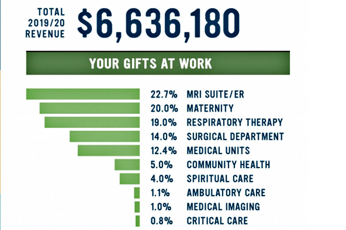 The Langley Memorial Hospital Foundation provides financial information on its work annually and is winding up a matching donation campaign. (Langley Memorial Hospital Foundation graphic)