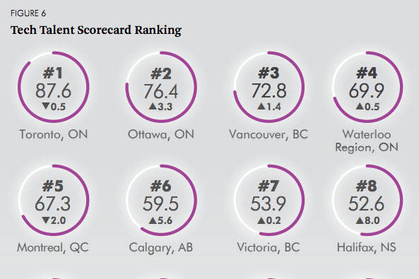 Vancouver and Victoria remain in the top seven tech markets, according to a recent study from the CBRE Group. (CBRE Group)
