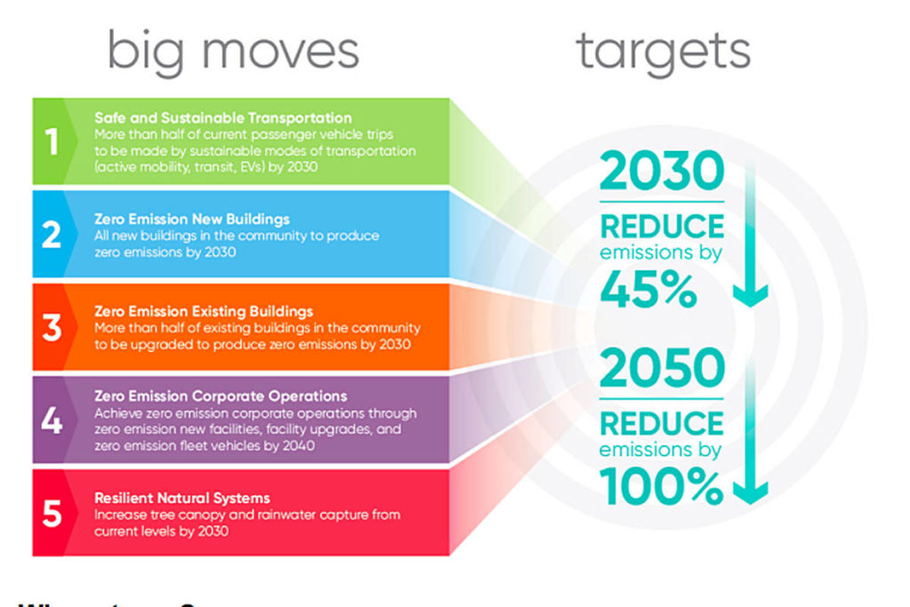 """As indicators of progress on the way to becoming carbon neutral by 2050, five """"Big Moves"""" have been identified through the draft Climate Action Strategy. (Township screengrab)"""