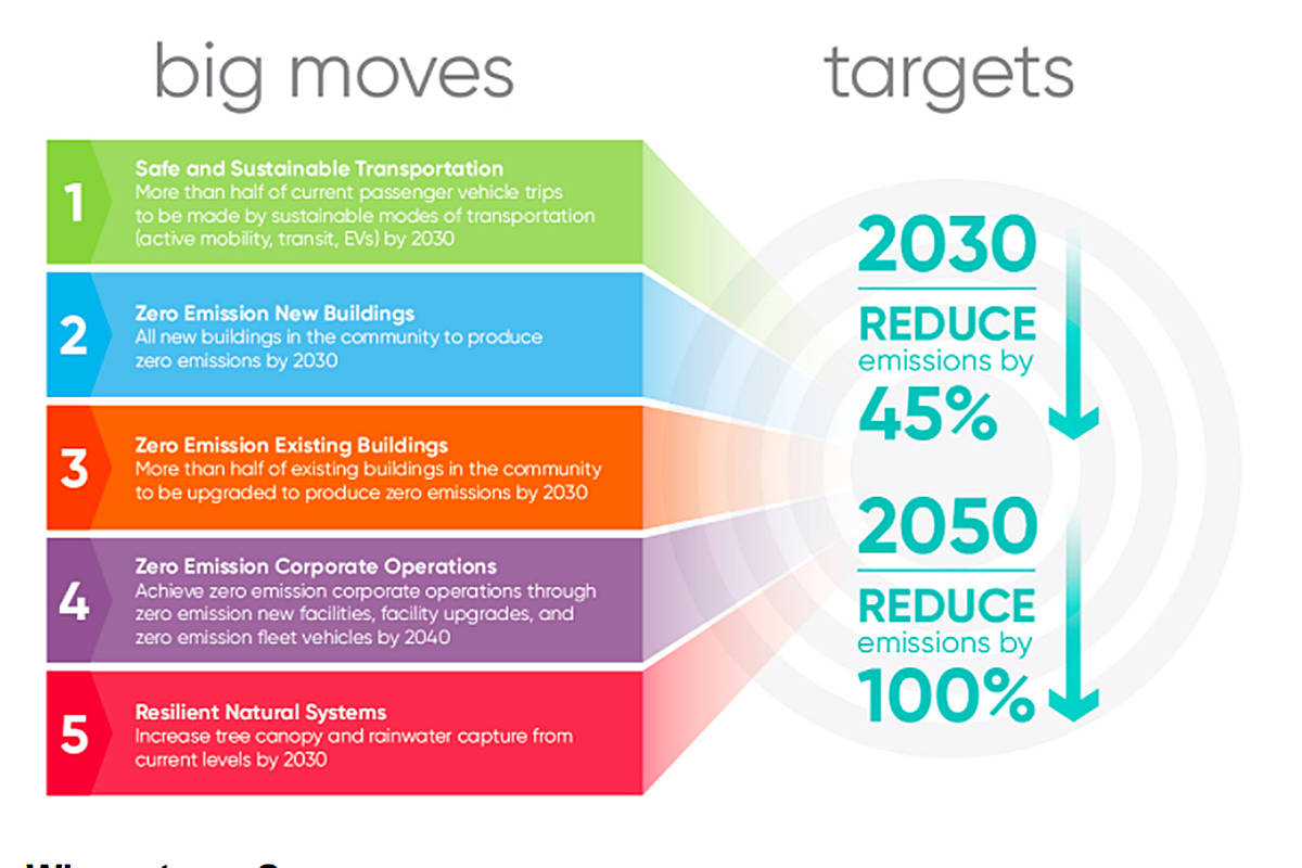 "As indicators of progress on the way to becoming carbon neutral by 2050, five ""Big Moves"" have been identified through the draft Climate Action Strategy. (Township screengrab)"