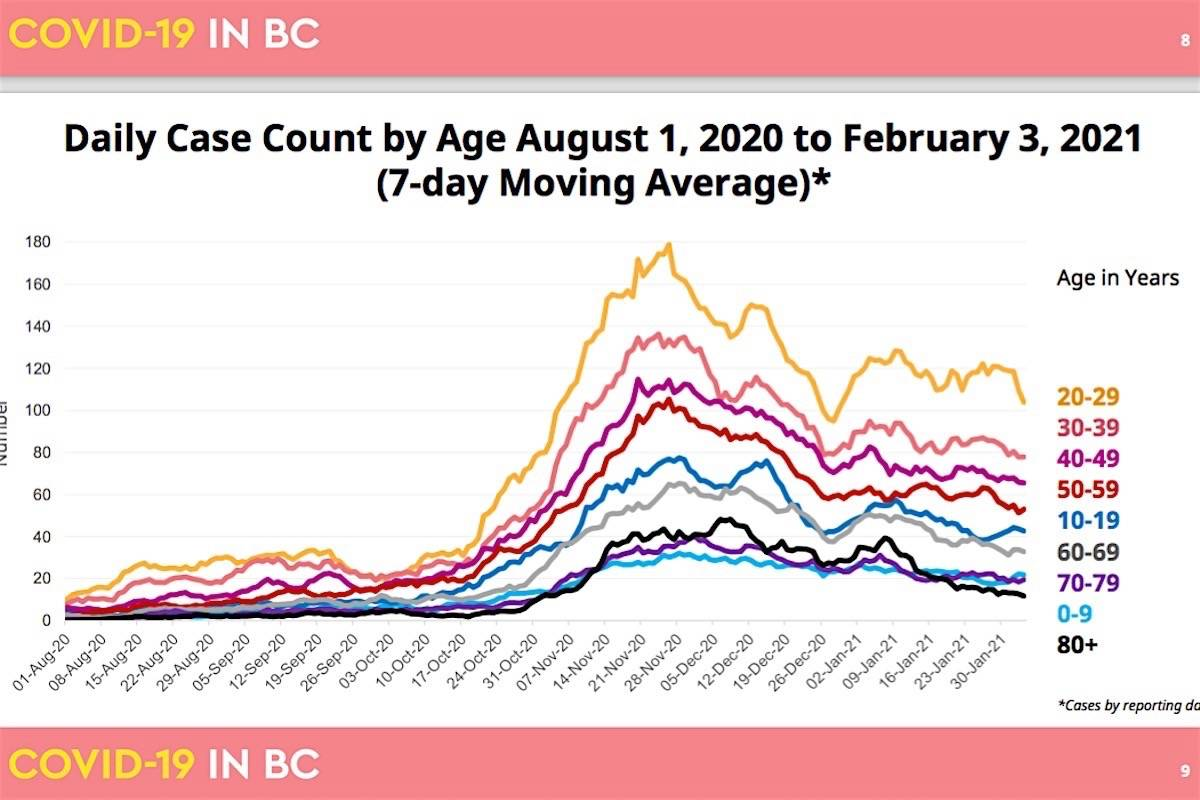 B.C.'s COVID-19 case count has declined so far in 2021, as highest-risk people receive vaccinations. (B.C. Centre for Disease Control)