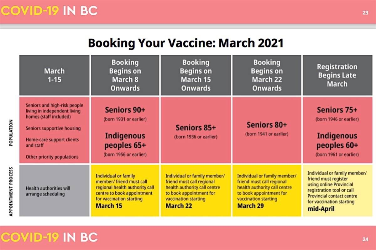 B.C.'s vaccine rollout has struggled with a massive surge of phone calls, with public health officials asking everyone to be patient and observe the schedule for making appointments by age group. (B.C. Centre for Disease Control)