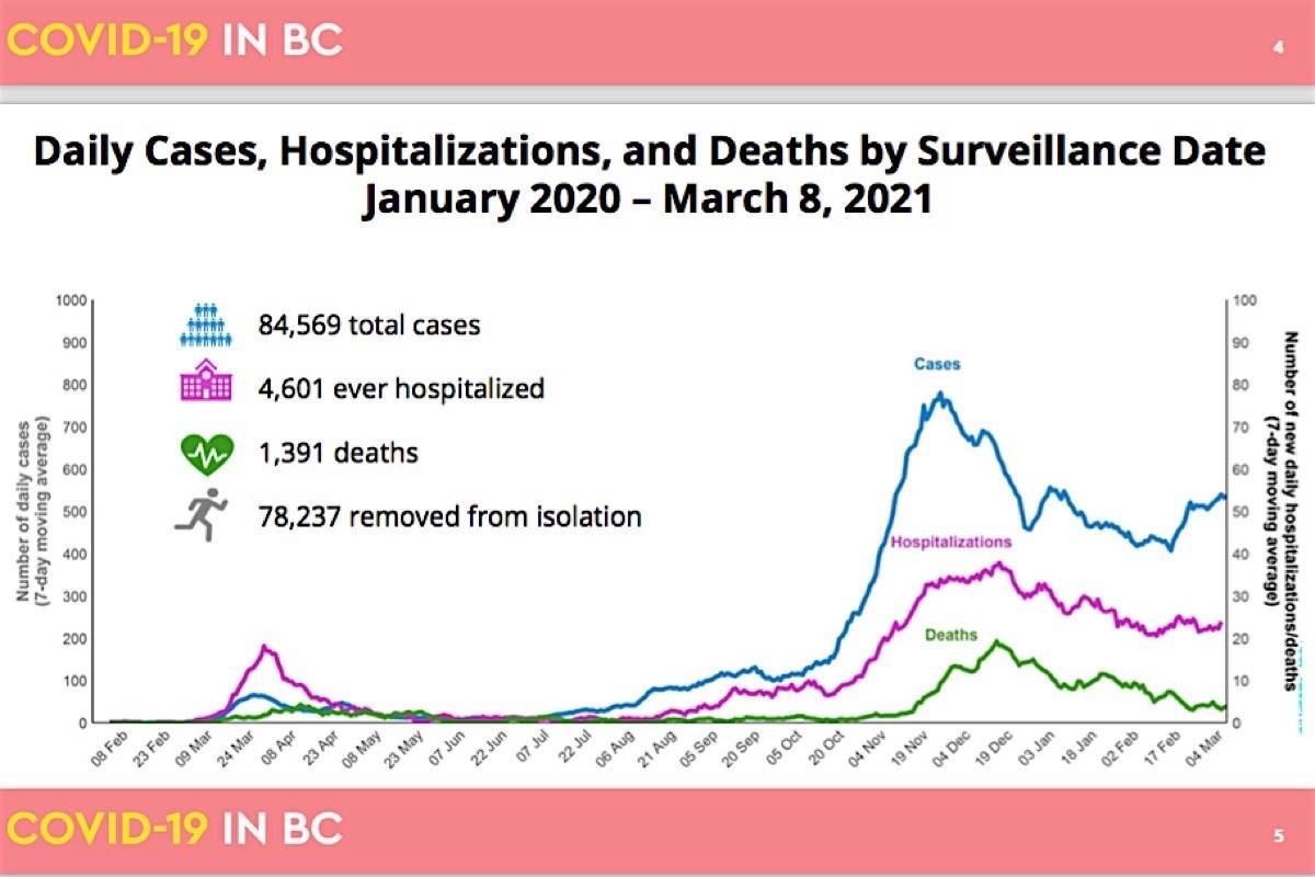 B.C.'s total COVID-19 data for a year of the pandemic and emergency measures. (B.C. Centre for Disease Control)