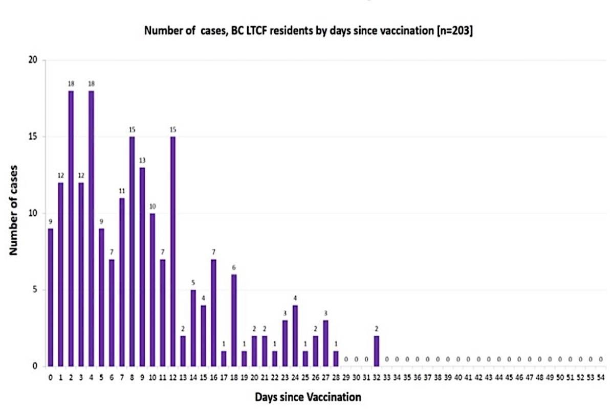 Graph tracks infections of long-term care home residents after they get their first doses of COVID-19 vaccine, Dec. 15, 2020 to Feb. 15, 2021. Infections fell off sharply after three weeks. (B.C. Centre for Disease Control)