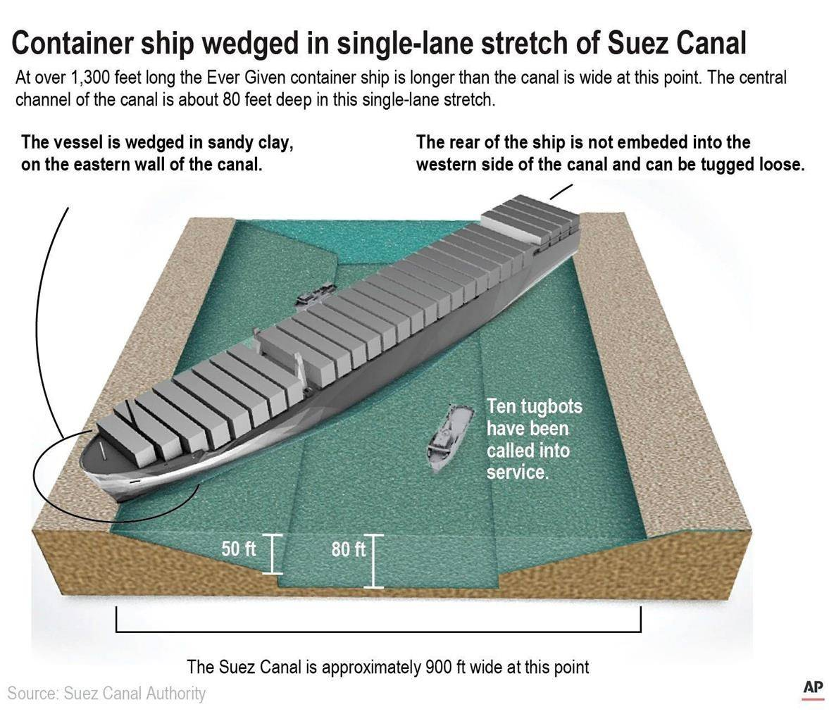 Illustration shows a cross section of the Suez Canal.
