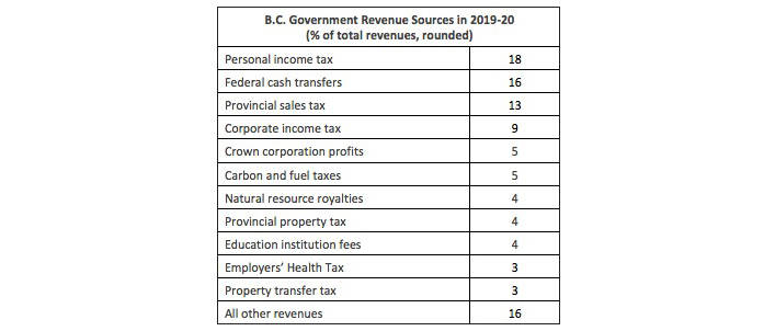 B.C.'s top revenue sources in 2020-21.