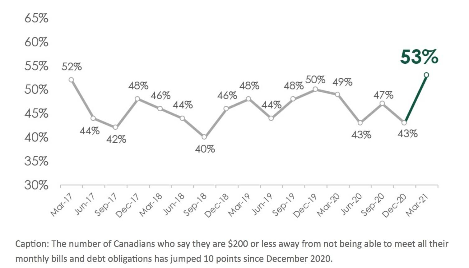 More than half (53%) of those polled in early March said they are $200 or less away from not being to meet their bills and debt payments each month, a jump from what was reported in December.