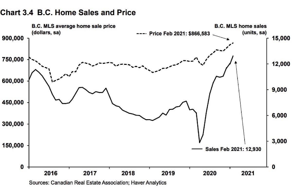 Chart from the April 20 B.C. budget shows sharp dip in real estate sales early in the COVID-19 pandemic and the even steeper climb since late 2020. (B.C. government)