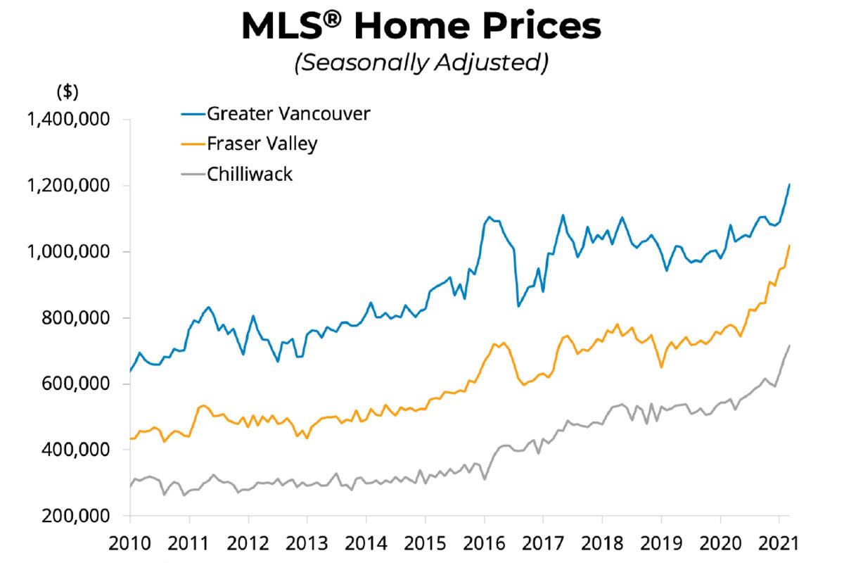 The average price of a home sold in B.C. in 2021 is forecast to rise 14.3 per cent to $893,800, according to the BCREA's second quarter housing forecast. (Source: BCREA Economics)