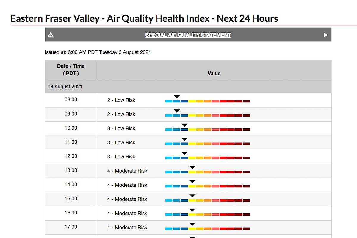 Air quality health index numbers for the eastern Fraser Valley forecast for Aug. 3, 2021 by Environment Canada as air quality advisory remains in effect for Fraser Valley. (Environment Canada)