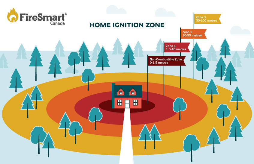 One thing homeowners can do during fire season is to make sure your property meets FireSmart principles. FireSmart Canada graphic