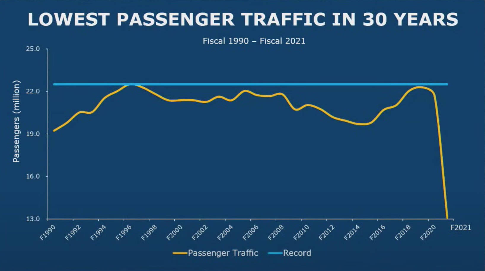 Fiscal year 2021 recorded the lowest B.C. Ferry passenger traffic in 30 years. (BC Ferries Financial Report)