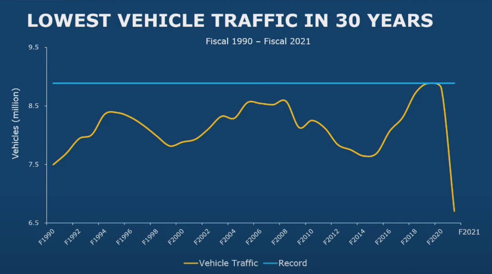 Fiscal year 2021 recorded the lowest B.C. Ferry vehicle traffic in 30 years. (BC Ferries Financial Report)