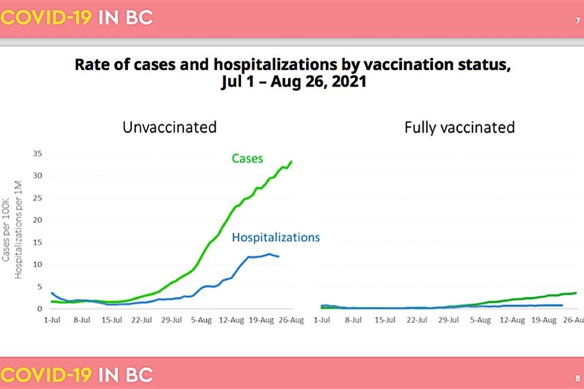 The latest COVID-19 data for B.C. show that nearly three quarters of infections in the latest case surge are in unvaccinated people between the ages of 20 and 40. (B.C. Centre for Disease Control)