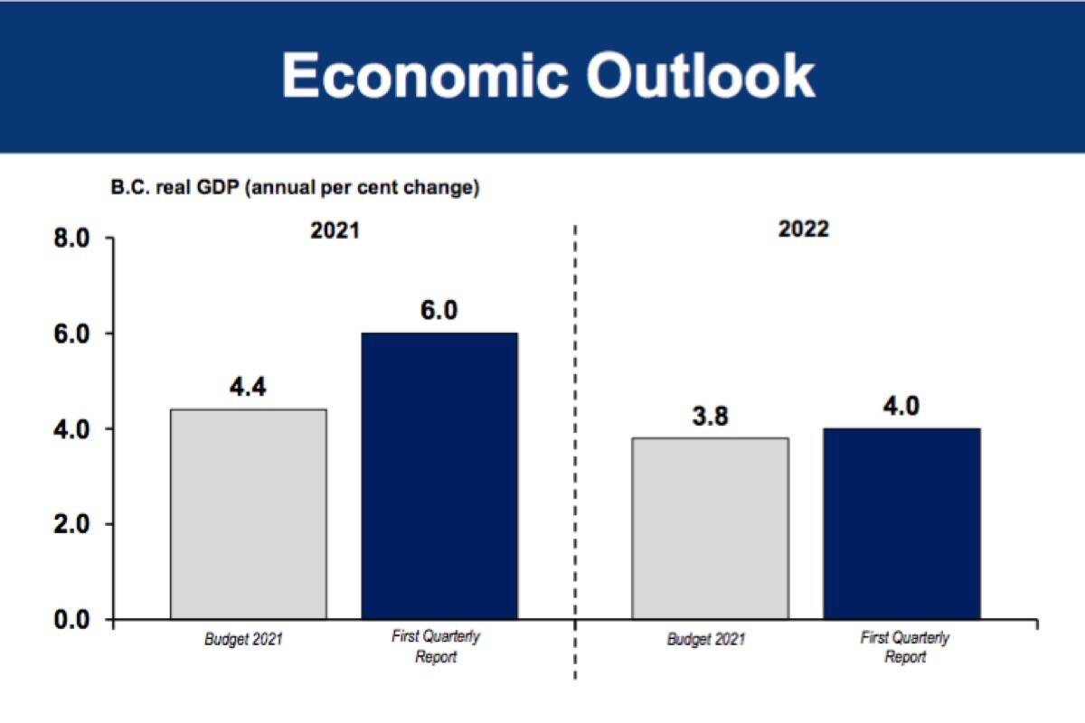 B.C. finance ministry projections show improvement in economic growth, declining next year as recovery continues from the initial slump due to the COVID-19 pandemic. (B.C. government)