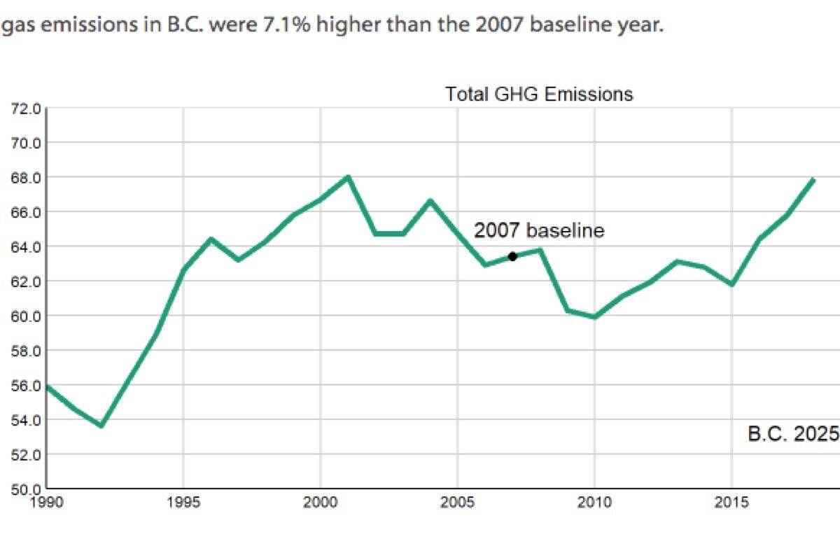 B.C.'s greenhouse gas emissions have continued to rise in recent years, and as of 2018 were 17% higher than 2007, the baseline year for the province's carbon tax, mainly due to population growth. (B.C. government)