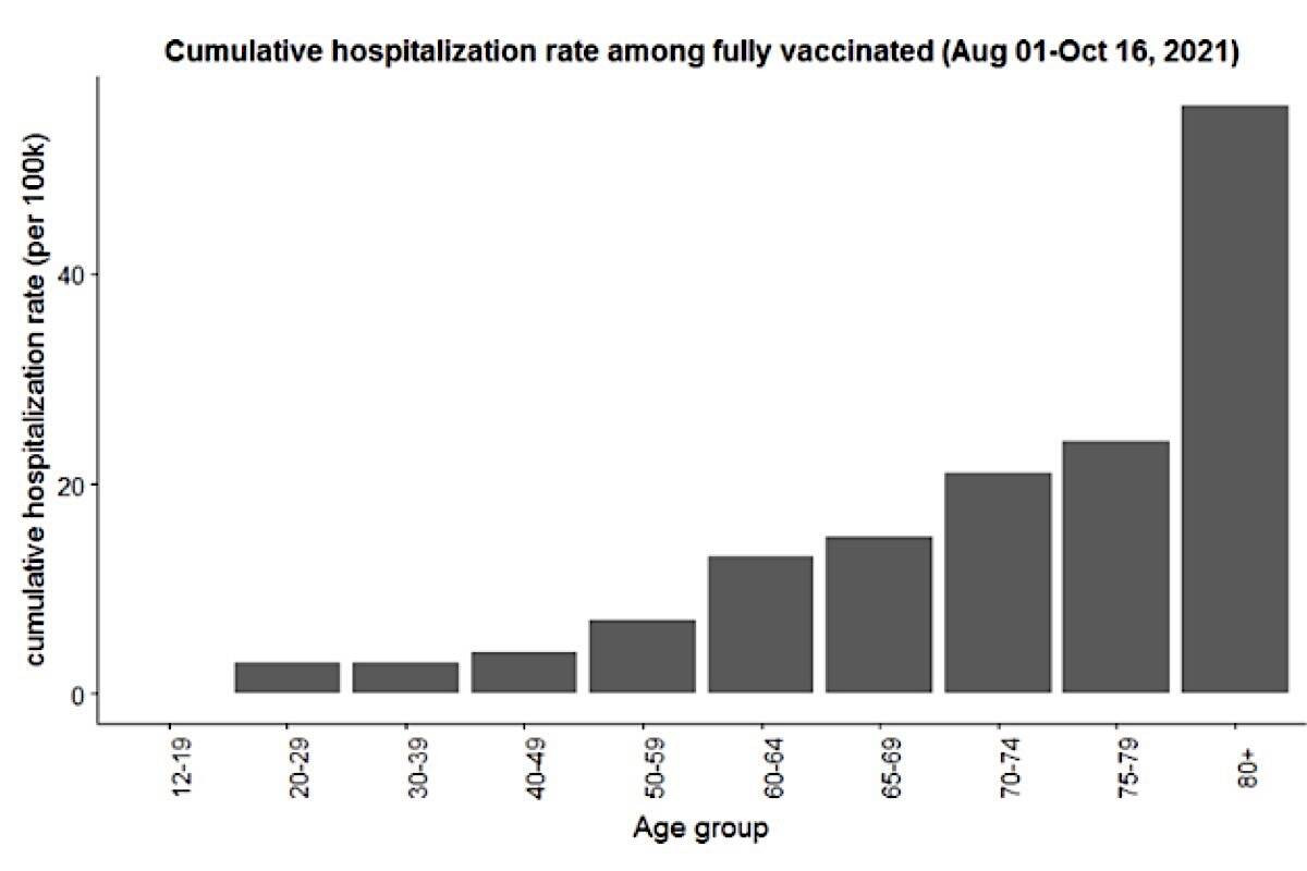 Hospitalization rate by age for B.C. residents who are infected with COVID-19 after receiving two doses of vaccine during the fourth wave of the pandemic that began this summer. (B.C. Centre for Disease Control)